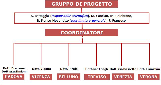 gruppo_progetto